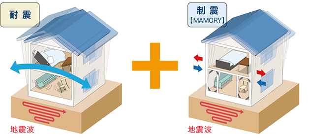 耐震に制震を加えた相乗効果で安心・安全をパワーアップ!